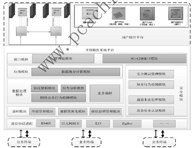 国产化泛在物联网安全防护系统的设计与应用