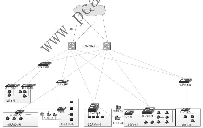 基于等保2.0的重点行业工控系统网络安全防护策略研究