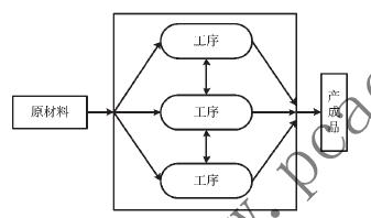 复杂产品离散制造过程信息追溯模型研究