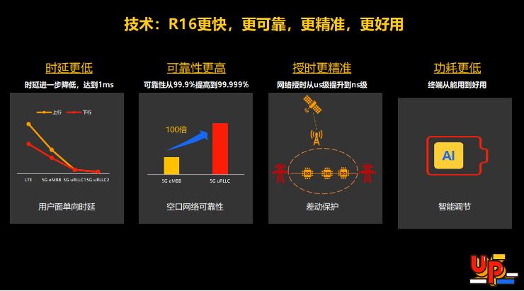 深挖5GtoB行业需求,展锐上半年工业电子收入同比增长153%